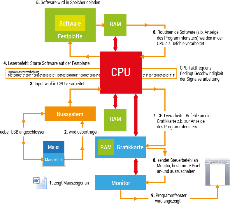 Wie Funktioniert Eine Cpu